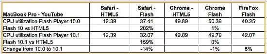 flash html5 mac - Zaťažuje Flash procesory viac ako HTML5? Porovnanie využitia procesorov na Macu a Windows
