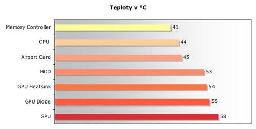 iMac teploty