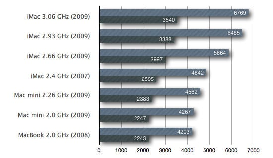 Výkon CPU