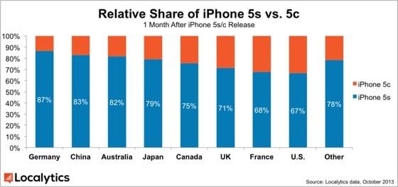 iPhone 5c 5s vo svete