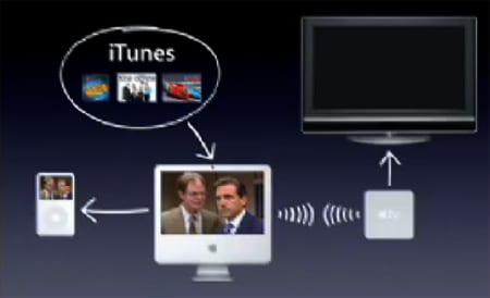 Zapojenie a funkčnosť Apple TV