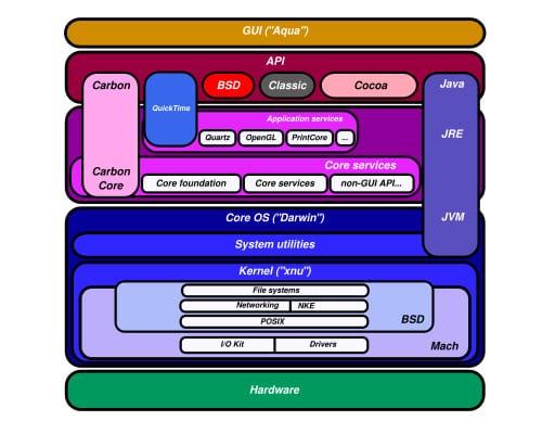 Architektura Mac OS X