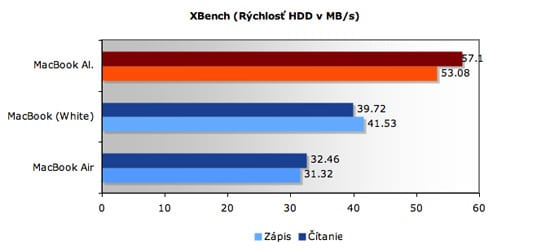 xbench results hdd