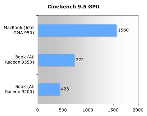 Cinebench R95