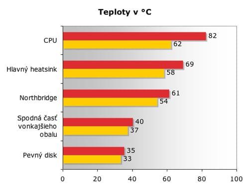 MacBook teploty