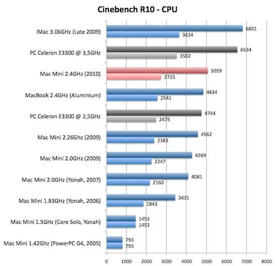 Macmini CPU