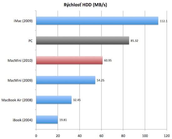 Macmini HDD