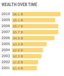 Bohatstvo S. Jobsa v minulých rokoch