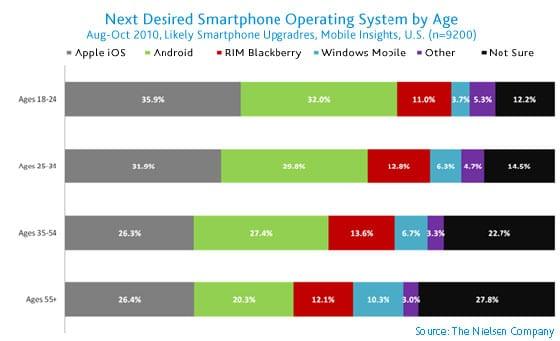 Trh mobilných operačných systémov v USA