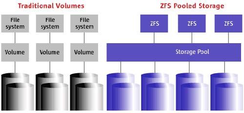 ZFS súborový systém, schéma