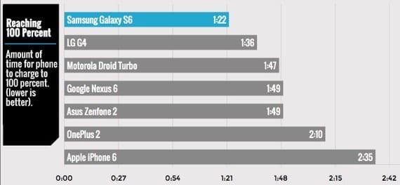 Dve a pol hodiny iPhonu to trvá až príliš dlho 03 - Dve a pol hodiny, iPhonu to trvá až príliš dlho