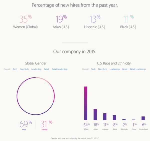 Screen Shot 2015 08 14 at 11.44.19 600x566 - Apple vydal nové štatistiky týkajúce sa diverzity zamestnancov