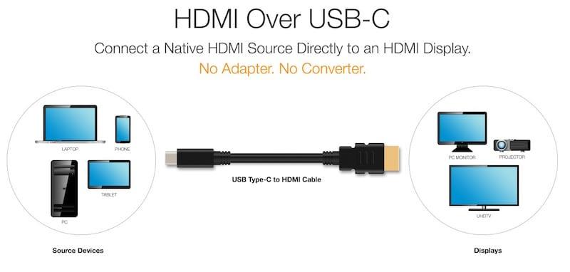 HDMI USB C cable - Nový štandard umožní USB-C - HDMI káble aj bez redukcie