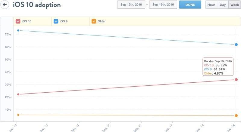 iOS 10 štatistika