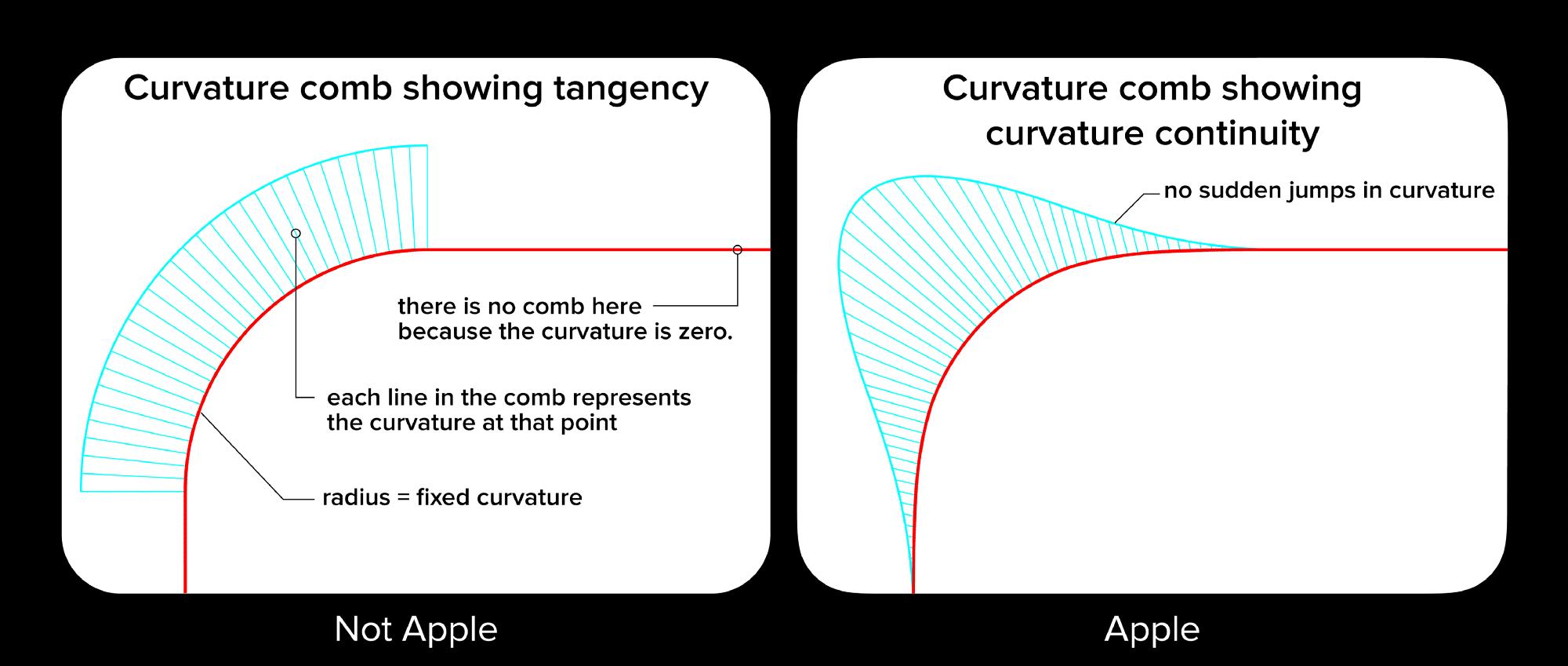 apple curvature continuity - Ako tvar ikoniek v iOS súvisí s industriálnym dizajnom produktov