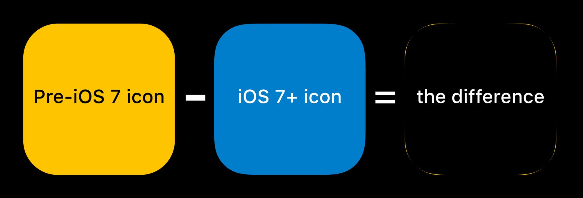 ios icons shape - Ako tvar ikoniek v iOS súvisí s industriálnym dizajnom produktov