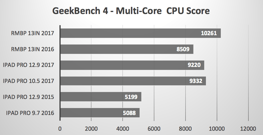 iPad Pro vs MacBook Pro MultiCore GeekBench 4