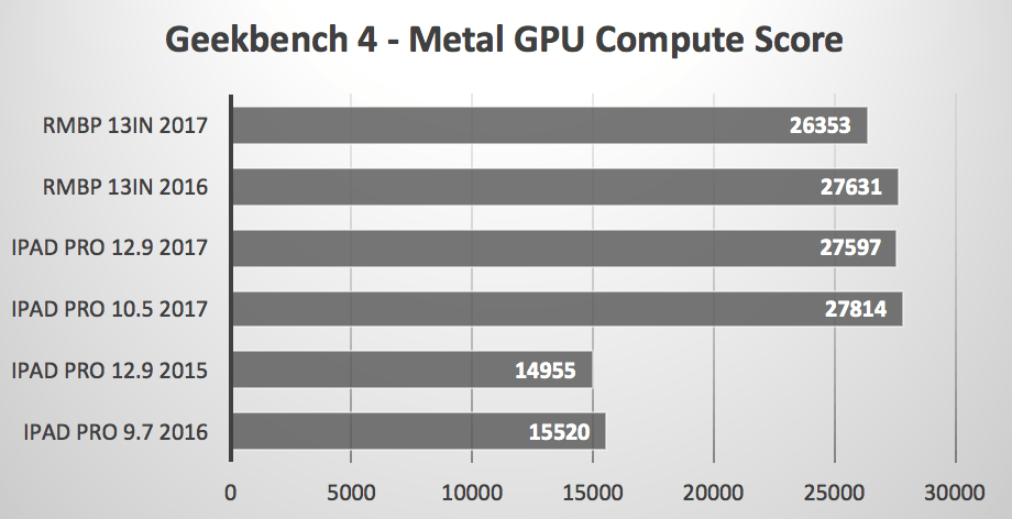 iPad Pro vs MacBook Pro Metal GPU GeekBench
