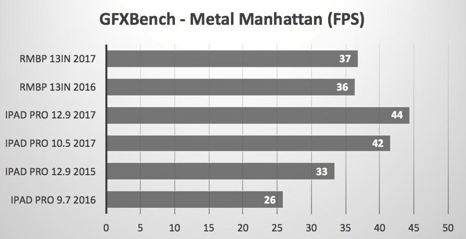 iPad Pro vs MacBook Pro Metal Manhattan GFXBench