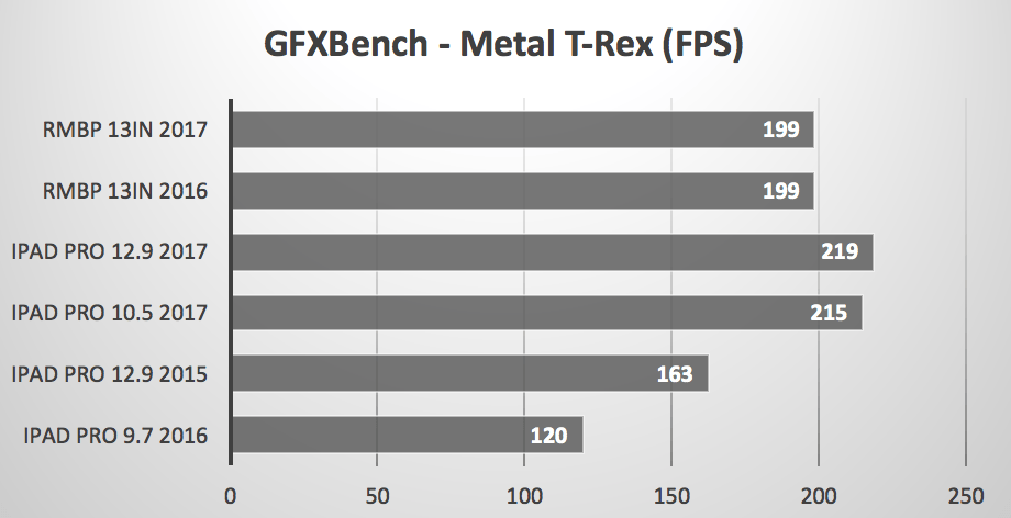 iPad Pro vs MacBook Pro Metal T-Rex GFXBench