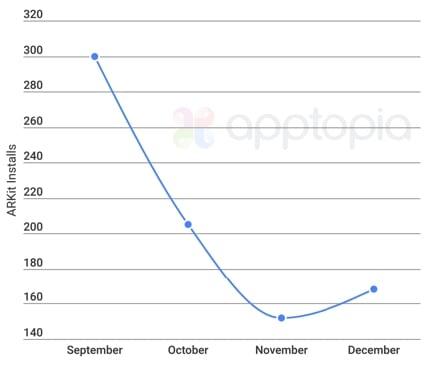 ARKit installs - Popularita ARKit medzi vývojármi klesá