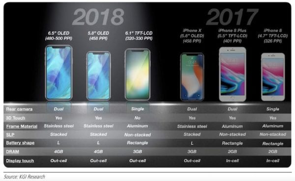 iPhone 2018 KGI Ming-Chi Kuo