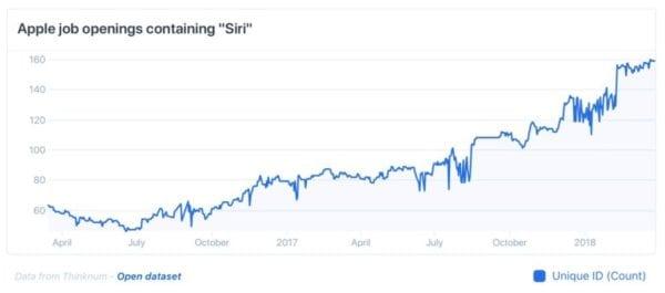 """Počet otevřených pozic kvůli Siri 600x265 - Apple hledá armádu inženýrů, kteří by dokázali """"udělat"""" Siri chytřejší"""