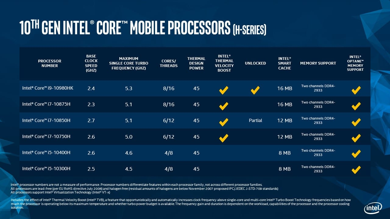 10th Gen Intel Comet Lake Core H-Series