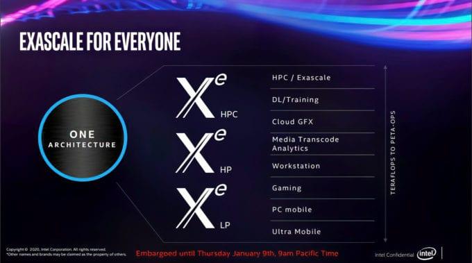 Intel XeHP