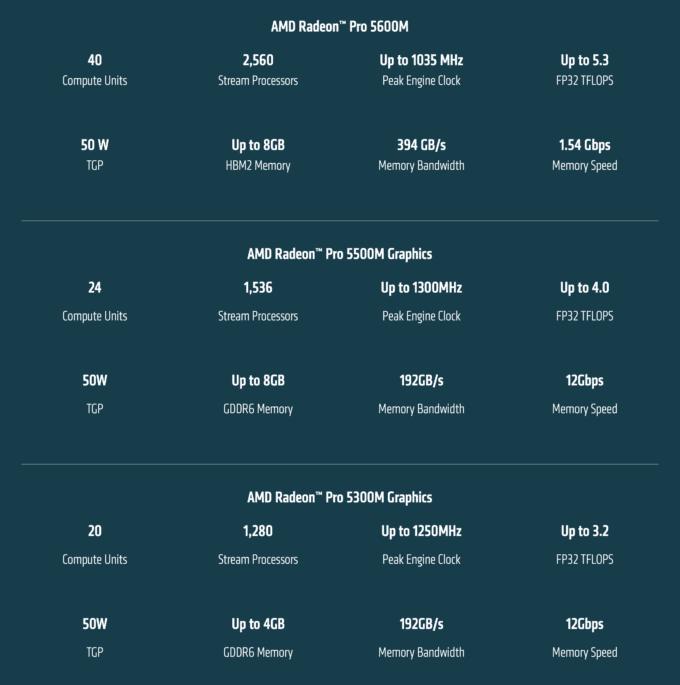 AMD Radeon Pro 5600M 5500M 5300M