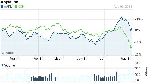 apple-biggest2011
