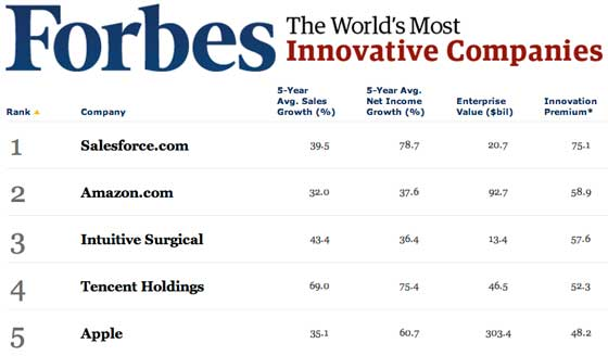 forbes-innovativecomp-2011