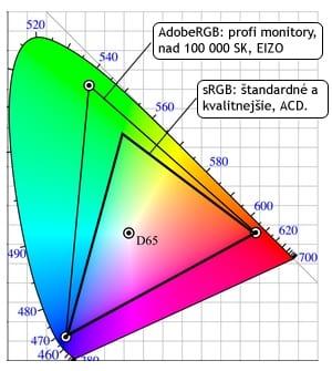 c3b3ee68d LCD monitory, farby, ako ich správne nastaviť. Rady pre PC, Apple, laikov