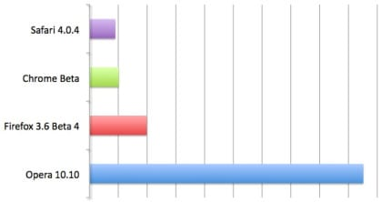 googlechrome_speedcomparison