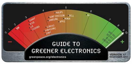 greenpeace_2011_rankings