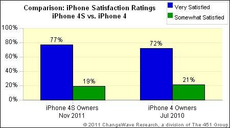 iphone4S_satisfaction_comparison