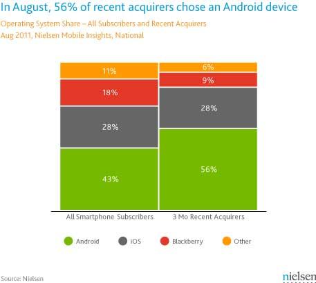 nielsen-august-us-smartphones
