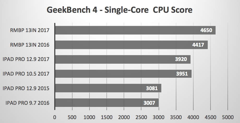 iPad Pro vs MacBook Pro MultiCore GeekBench 4