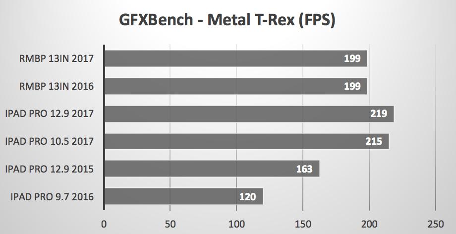 iPad Pro vs MacBook Pro Metal T-Rex GFXBench