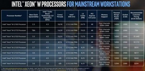 Intel Xeon W 1 600x293 - Intel vydal nové Xeon-W čipy, které budou možná použity v iMacích Pro
