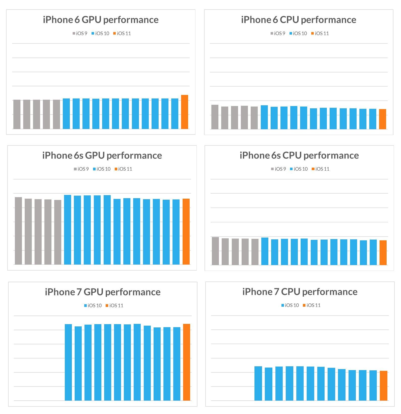 iphone gpu and cpu performance in sling shot extreme - Apple zámerne spomaľuje staršie iOS zariadenia – pravda alebo mýtus?