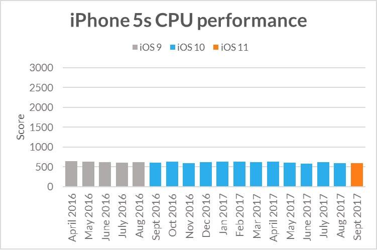 iphone5s sling shot extreme cpu performance - Apple zámerne spomaľuje staršie iOS zariadenia – pravda alebo mýtus?