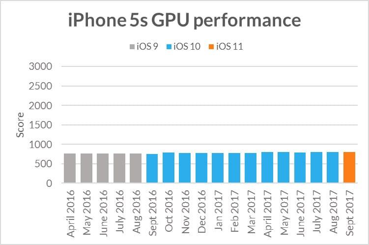 iphone5s sling shot extreme gpu performance - Apple zámerne spomaľuje staršie iOS zariadenia – pravda alebo mýtus?