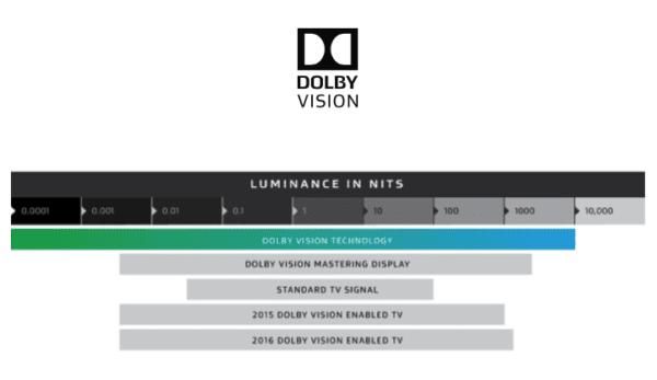 Dolby Vision Luminance