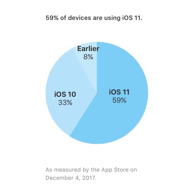 iOS 11 december 2017