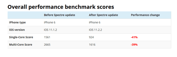iPhone 6 Spectre Performance