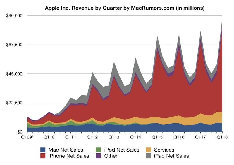 apple revenue 2018 q1 - Apple za uplynulý štvrťrok zažil najvyššie zisky vo svojej histórii