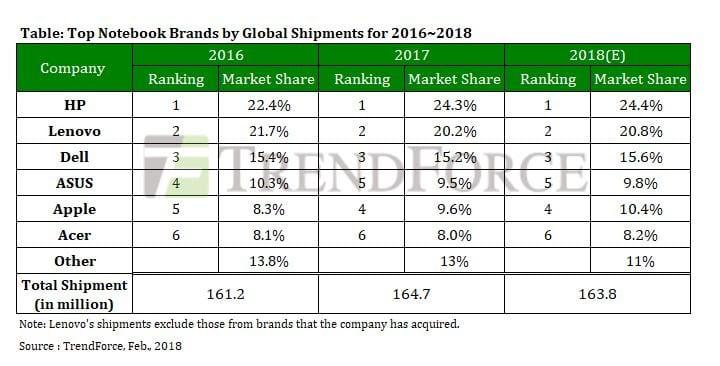 trendforce notebooks 2017 - MacBook minulý rok tvoril desatinu všetkých predaných laptopov