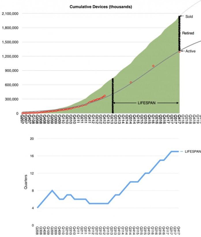Apple Lifespan Horace Deidu - Priemerná životnosť Apple zariadení je štyri roky