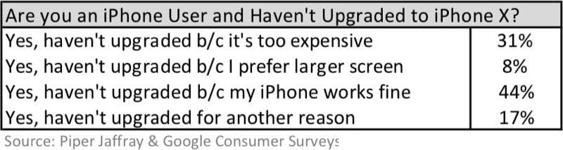 iphonexnoupgradereason 800x214 - Prečo ľudia neupgradujú na iPhone X? Zisťuje to nový prieskum
